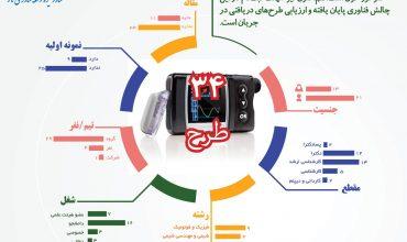 رقابت 34 طرح فناورانه در چالش طراحی و ساخت نانوحسگرهای تشخیص مستمر گلوکوز خون (برون تنی)